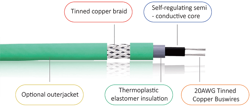 Structure of Self-Regulating Heating Cables
