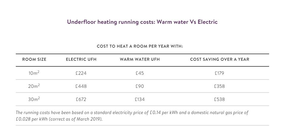 floor heating cost electric VS Water