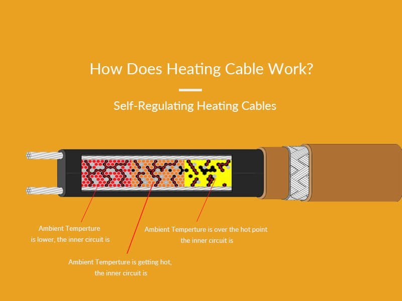 How does heating cable work