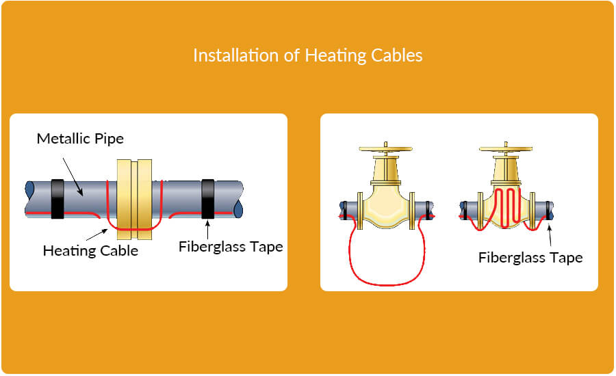 Installation of Heating Cables