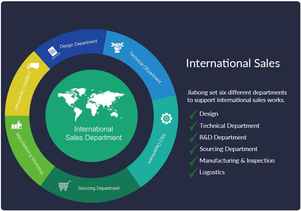 Advantages to Jiahong International Sales Department