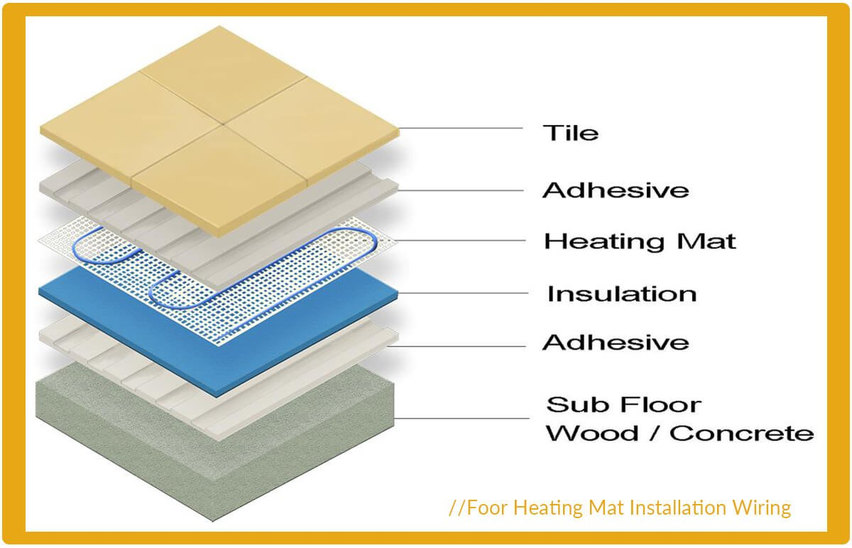 Floor Heating Mat Adhesive In Manufacturer